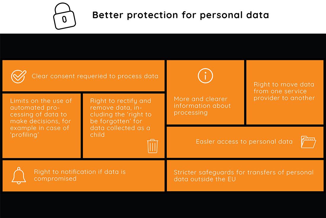 GDPR General Data Protector Regulation